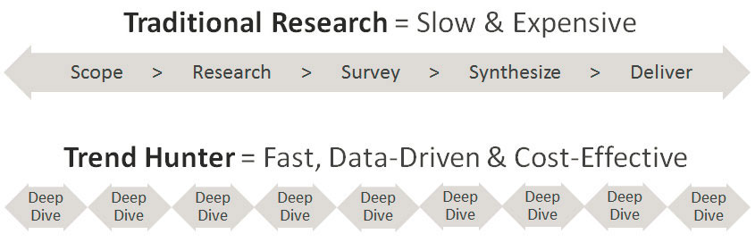 Rapid Ongoing Trend Research