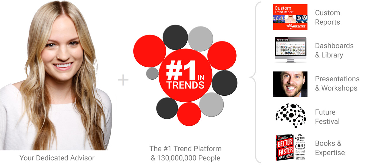 Trend Reports Custom Research and Consumer Insights