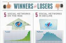Social Media Olympics