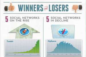 Ignite Social Media Shows Us the Best and Worst Social Media Sites