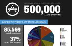 App-Obsessed Infographics - The Chillingo Apple App Infographic Tracks Up to 500,000 Apps
