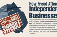 Business Fraud Diagrams - This Inuit Infographic Shows Fraud's Impact on Independent Companies