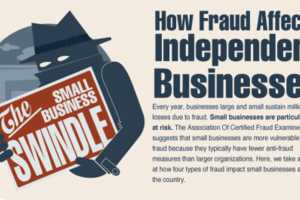 This Inuit Infographic Shows Fraud's Impact on Independent Companies