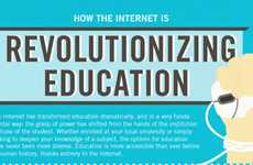 Profound Web Infographics - The How the Internet is Revolutionizing Education Diagram is Revealing