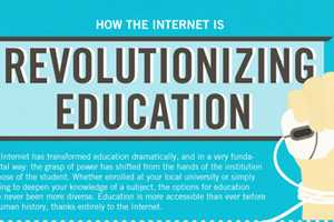 The How the Internet is Revolutionizing Education Diagram is Revealing
