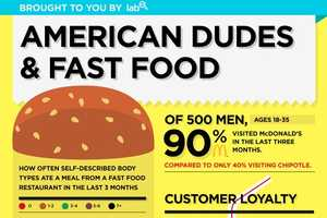 The Lab American Dudes and Fast Food Infographic is Frightening and Enlightening
