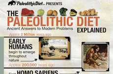 Caveman Diet Infographics