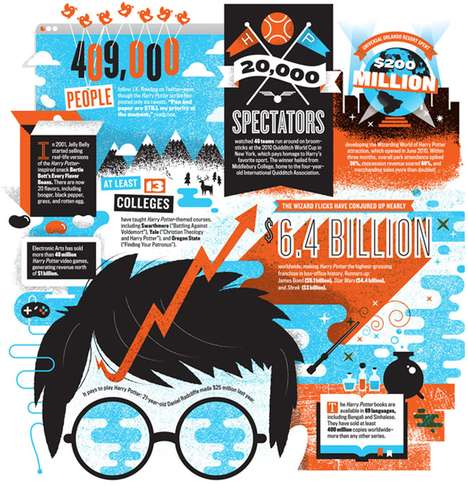 Harry Potter Infographic