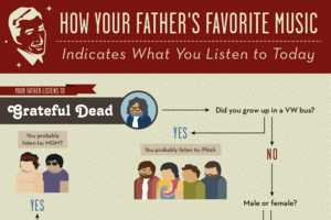 How Your Father's Favorite Music Influences What You Listen to Today