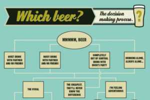 The Mountain Goat Beer Flowchart Will Help You Decide on a Brewski