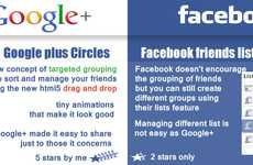 Combating Social Media Sites