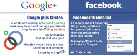 Combating Social Media Sites - Google + vs Facebook Infographic Compares the Battling Powerhouses