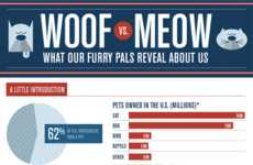 Pet-Pondering Infographics