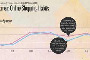 The 'Men vs. Women: Online Shopping Habits' Infographic Breaks Down Spending