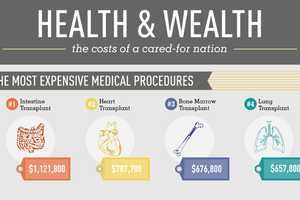 This 'Health & Wealth: Healthcare in the U.S' Infographic is Alarming