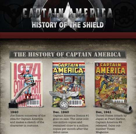 Captain America Infographic