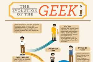 The Evolution of the Geek Infographic Tracks Every Single Breed of Geek