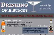 The Drinking on a Budget Infographic Offers Cost-Effective Ways to Party