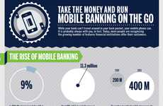 To-Go Commerce Charts - This Mobile Banking on the Run Infographic Shows the Impact of ATM's