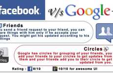 Fueding Social Network Facts - The Rise of Google Plus Infographic Charts Parallels it to Facebook