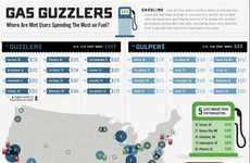 Gas-Guzzling Charts - The Gasoline Costs & Fill-Ups Infographic Tracks Fuel-Obsessed U.S. Cities