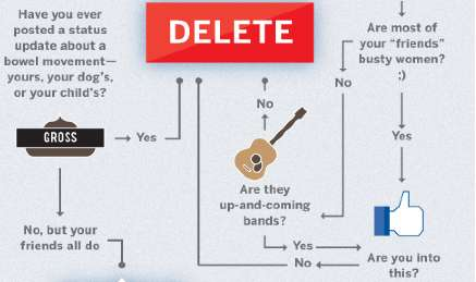 Delete Your Facebook Profile Flowchart