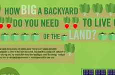 Self-Sustainability Guides - The 'What You Need to Live off the Land' Chart Goes Green