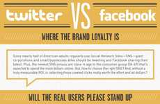 Social Media Site Demographics - The Facebook VS Twitter Infographic Breaks Down Who Uses Each Site
