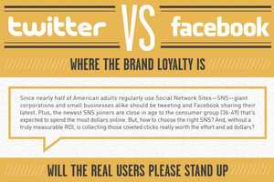 The Facebook VS Twitter Infographic Breaks Down Who Uses Each Site