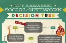 Indecisive Networking Choices - The Social Network Decision Tree Will Help You Pick the Right Site