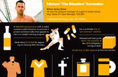 Reality TV Statistics - The Jersey Shore Infographic Shows Just How Much Money These Stars Make