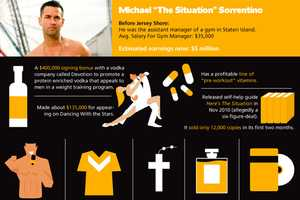 The Jersey Shore Infographic Shows Just How Much Money These Stars Make