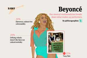 The What's in a Beyonce Infographic Breaks Down the Pop Star's Personality