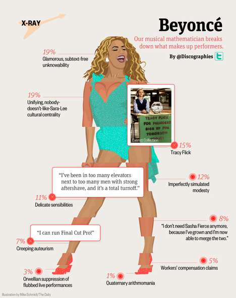 Beyonce Infographic