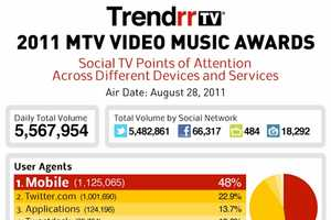 The 2011 MTV VMAs Infographic Demonstrates the Importance of Social Media