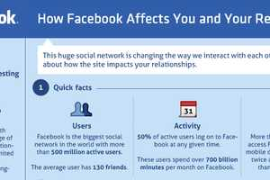 'How Facebook Affects You and Your Relationships' Breaks it Down