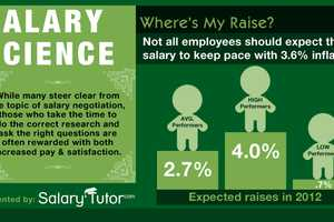 The 'Salary Science' Infographic Measures Your Wages