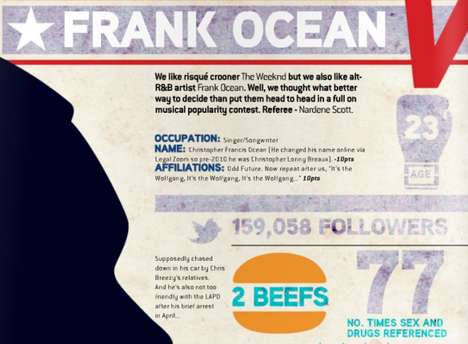 Frank Ocean vs The Weeknd Infographic