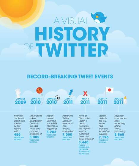 Visual History of Twitter