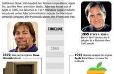 Deceased Innovator Infographics