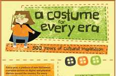 Time-Traveling Costumes - Halloween Express Outlines Spooky Holiday Attire from Every Era