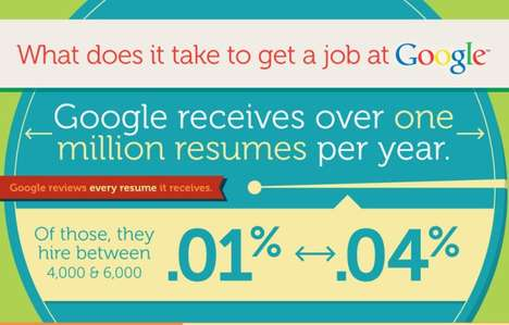 What It Take To Get a Job at Google