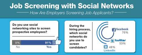 Job Screening with Social Networking