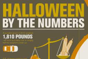 The 'Halloween by the Numbers' Infographic is Full of Fright Night Factoids