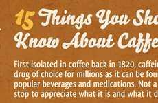 Frightful Caffeine Statistics