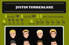 Justin Timberlake Infographic Captures His Evolution
