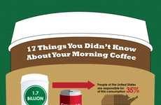 Revealing Caffeine Facts - The 17 Things You Didn't Know About Your Coffee Infographic