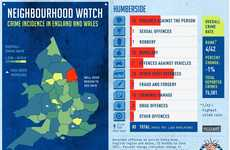 'Neighbourhood Watch: Crime Incidence in England and Wales' is Telling