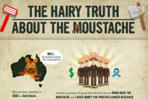 'The Hairy Truth About the Moustache' Reveals Lip Rug Secrets