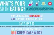 Frightening Beauty Product Facts - The 'What's Your Skin Eating?' Infographic Clears Things Up